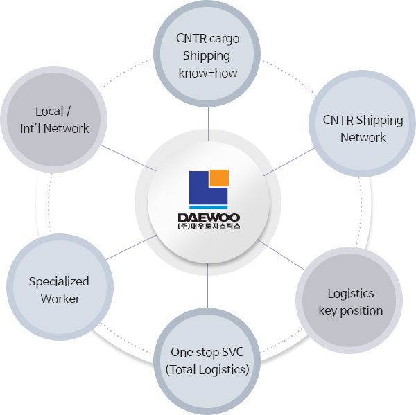 key logistic activities The term production logistics describes logistic involves using external organizations to execute logistics activities that the key to overcoming these.